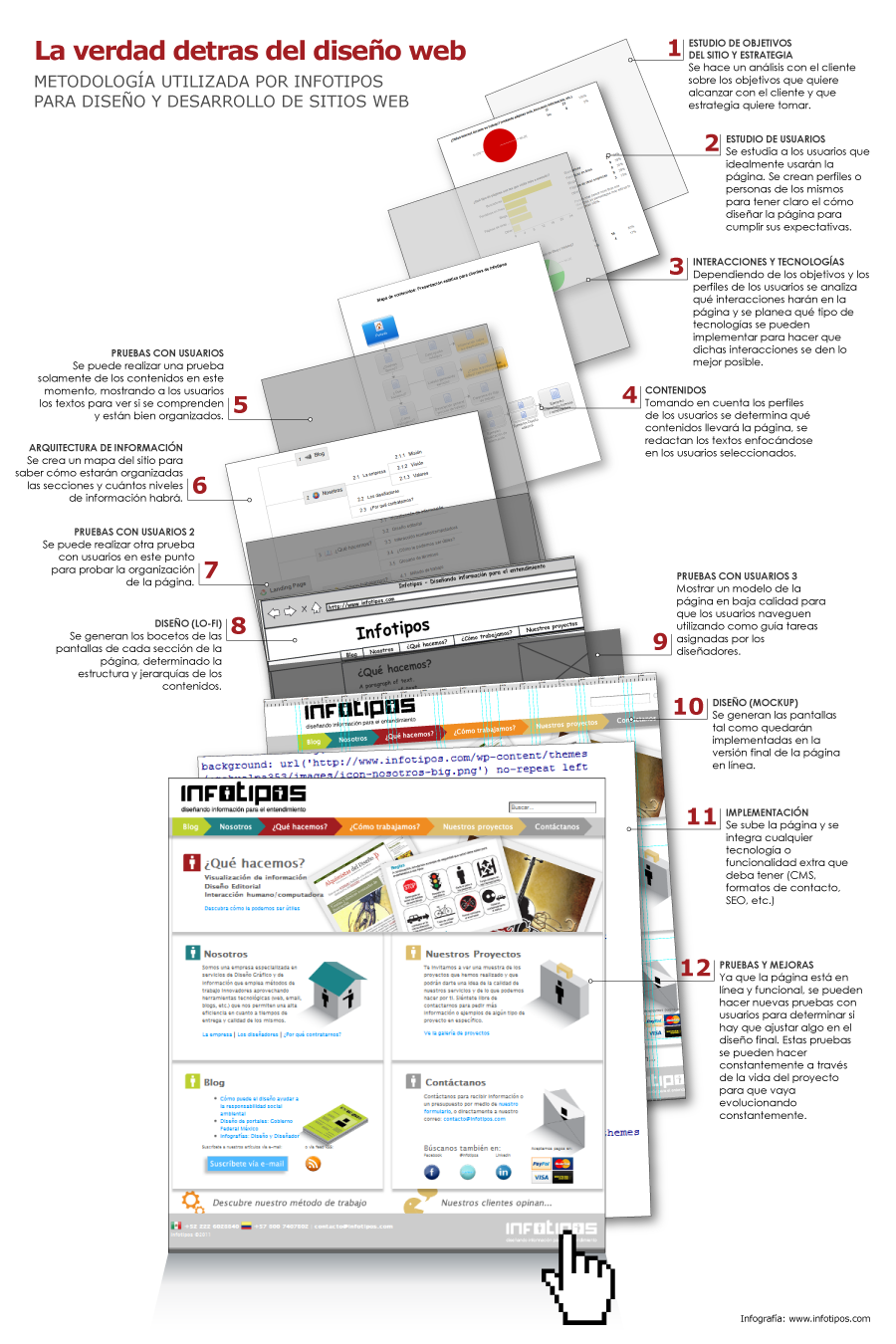 Infograf a dise o de p ginas web - Paginas de arquitectura y diseno ...