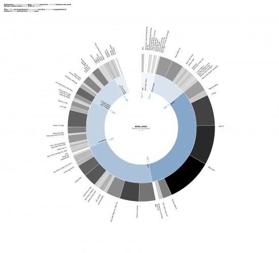 Infografía de datos de Michael Jackson en Last.fm
