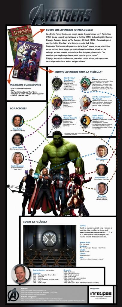 Infografía sobre la película The Avengers
