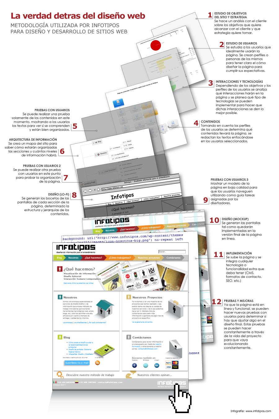 infograf a dise o de p ginas web