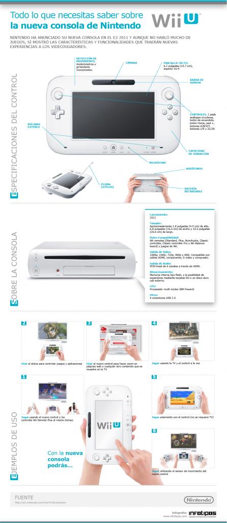 Infografía sobre especificaciones de la nueva consola Nintendo Wii U