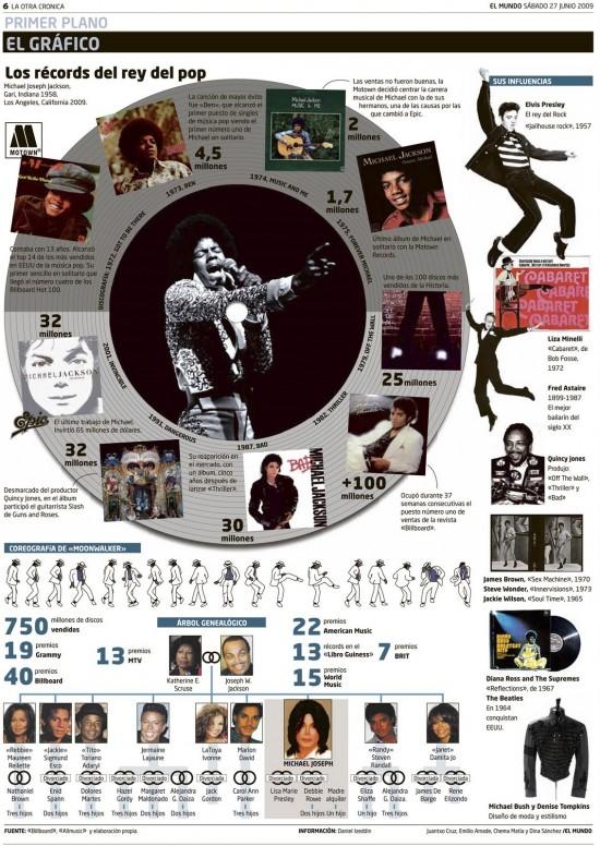 Infografía sobre los Récords del Rey del Pop