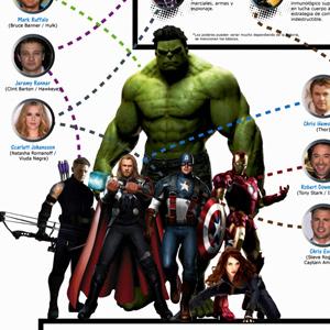 Infografía: Información sobre película The Avengers